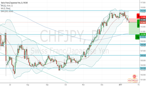 CHFJPY: CHFJPY - Sell Opportunity - Strong Bollinger Band Squeeze