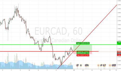 EURCAD: EURCAD S/R Pullback - 3:1 Risk Reward
