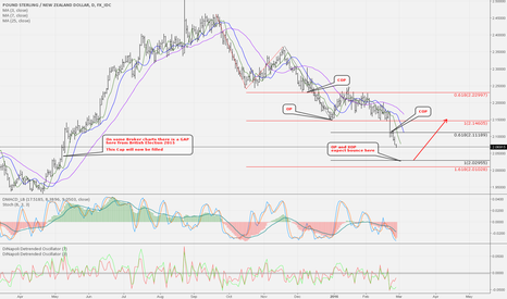 GBPNZD: GBP/NZD approaching very important target and fill of GAP