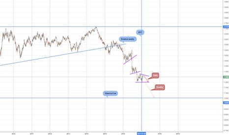 GBPUSD: Sell GPB/USD