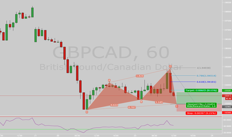 GBPCAD: GBPCAD 1h Bull Cypher + Recent Support