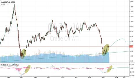 CL1!: Crude Oil WTI - Weekly