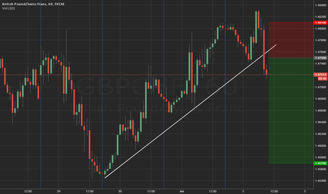 GBPCHF: SELL