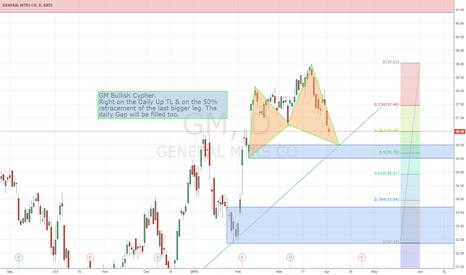 GM: Technical analysis on GM