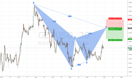GBPUSD: GBPUSD bearish Gartley