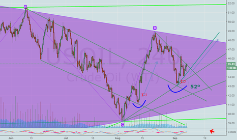 USOIL: US Crude Oil..You See... What I have said yesterday...