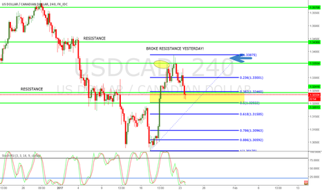 USDCAD: Follow Up UC Short