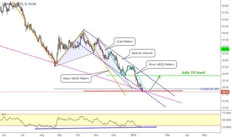 USOIL: USOIL _ What is illustrated by the chart ?!