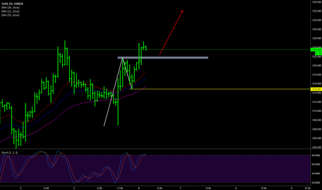 XAUUSD: GOLD daytrading plan 6 feb