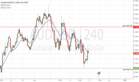 AUDUSD: Trade Idea for AUDUSD