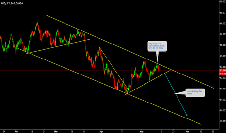 AUDJPY: AUDJPY Anticipating bearish trend continuation
