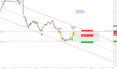 GBPAUD: GBPAUD - Bearush Harami at confluent level