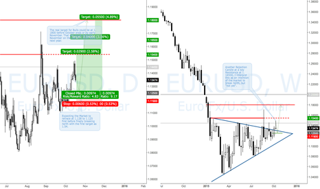 EURUSD: EURUSD Long for the rest of Oct 2015