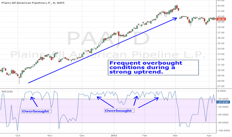 PAA: %R Overbought Bullish