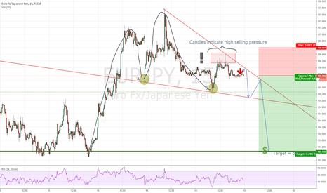 EURJPY: EURJPY short, descending triangle