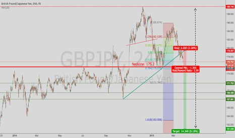 GBPJPY: Wedge GBP/JPY (Daily)