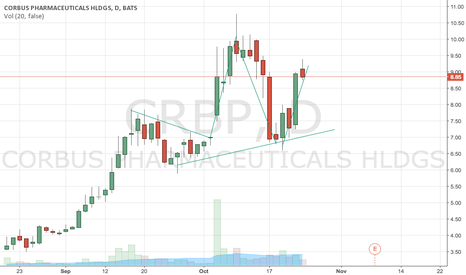 CRBP: Possible head and shoulders pattern for CRBP: probable short