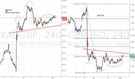 XAUGBP: Gold/GBP and GBP/USD chart confirms rate cut is priced-in