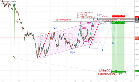 EURUSD: Re published idea