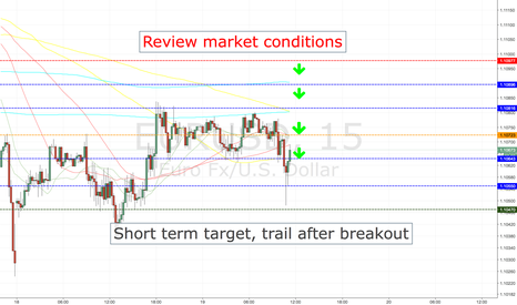 EURUSD: EURUSD SHORT ENTRY LEVELS, CURRENT SESSION ONLY