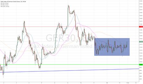 GER30: Trading Range : breakout before FED ?