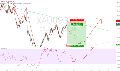 XAUUSD: Double top confirm