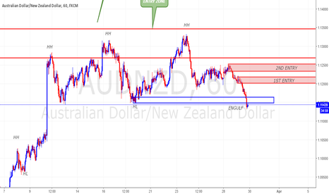 AUDNZD: AUDNZD ENTRY SETUP WITH SND