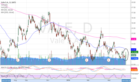 VALE: $VALE Very high volume today + sitting at multiple bottom