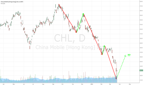 CHL: China Mobile long chance?