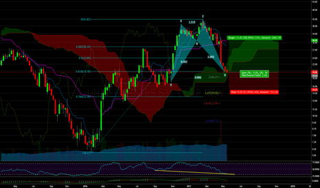 X: X: Bullish Shark at .618 and Weekly Kumo