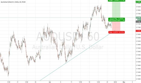 AUDUSD: REversed position on AUDUSD
