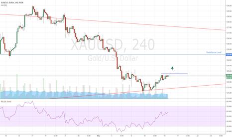 XAUUSD: Gold Buy Signal