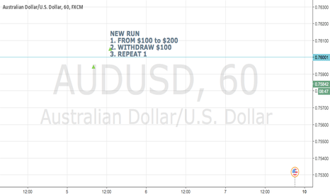 AUDUSD: NEW RUN FROM $100 TO $200