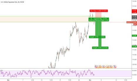 USDJPY: USDJPY Short Setup (2618 tradingsetup)