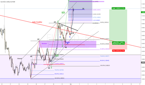 EURUSD: EU 75~ pips in the bag