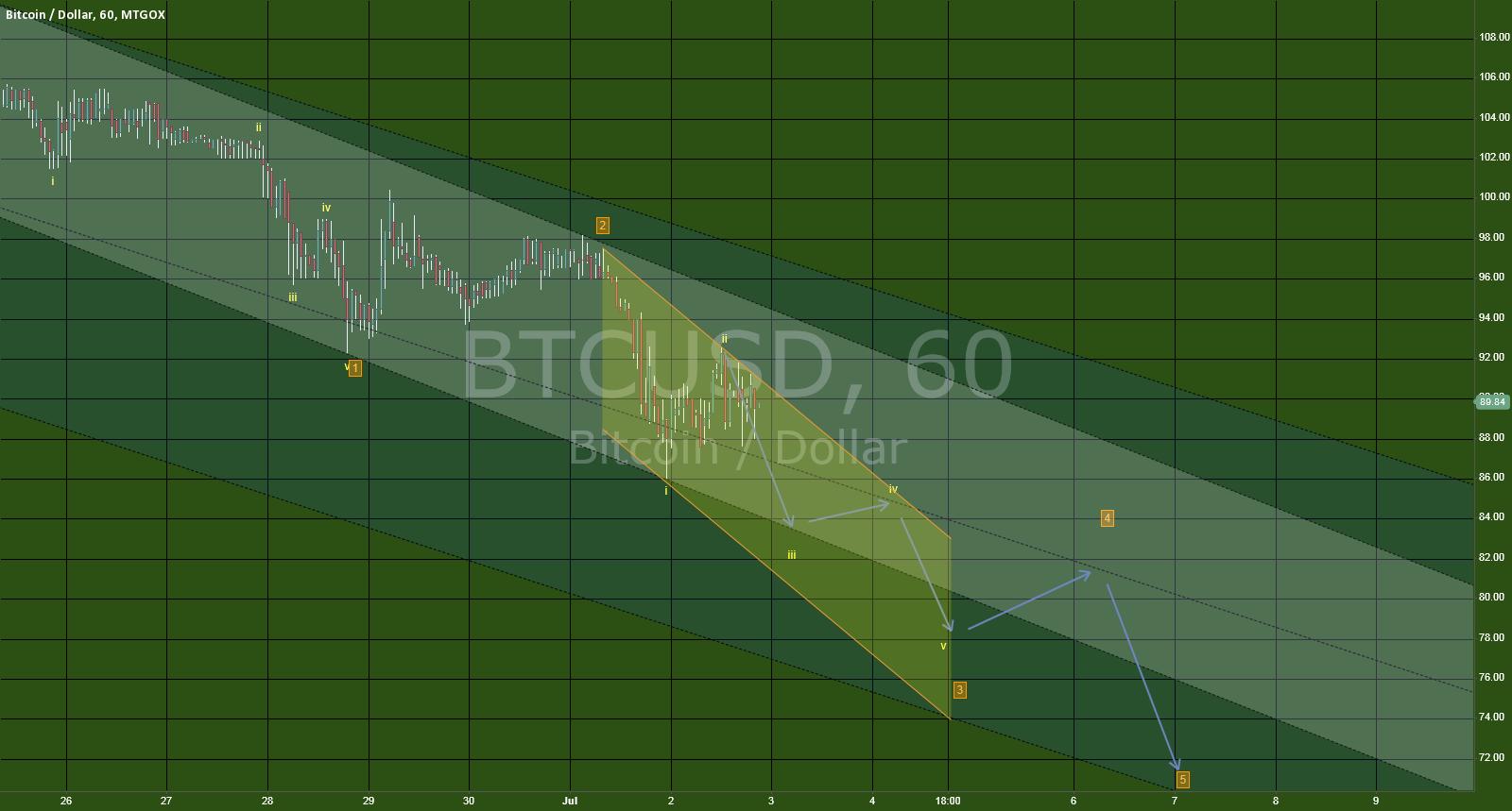 EW test on bitcoin