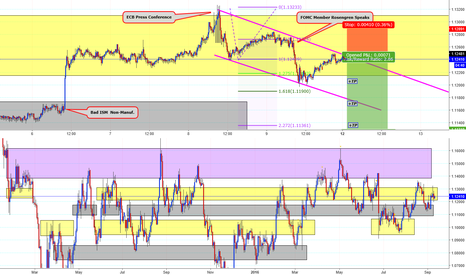 EURUSD: News coming & Usd 2 bounce back..?