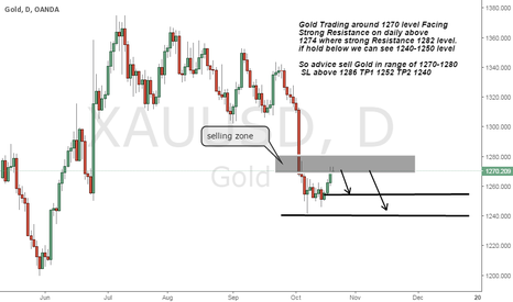 XAUUSD: Sell gold on Strong Resistance