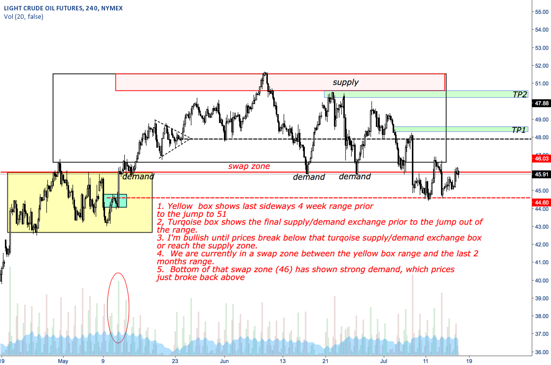 Short term bullish oil outlook