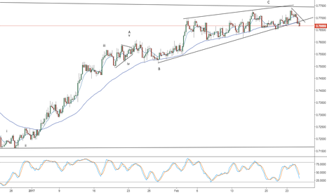 AUDUSD: aud/usd -- weekend video -- ending diagonal finishing