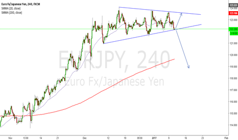 EURJPY: EUR/JPY WEDGE FORMING ON 4H CHART (Swing)