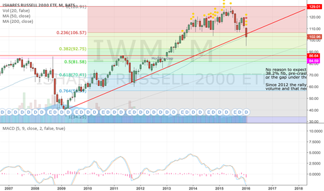 IWM: Monthly trendline bust - look for short on daily bear pull back