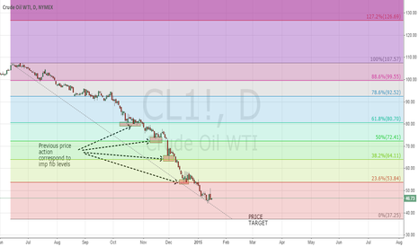 CL1!: Crude Oil Target 37.5-37.25