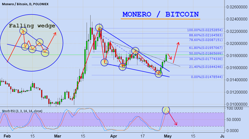 Tradingview bitcoin chat / 21 bitcoin mining