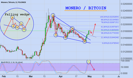 XMRBTC: Monero/Bitcoin (XMRBTC)