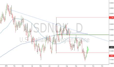USDNOK: USDNOK: Still range bound