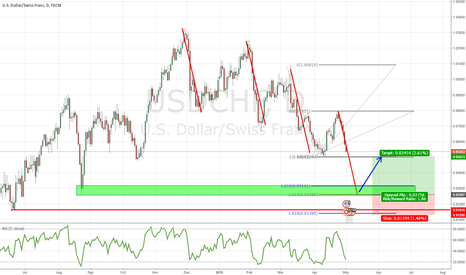 USDCHF: USD/CHF Long Opportunity With Good Risk/Reward Ratio