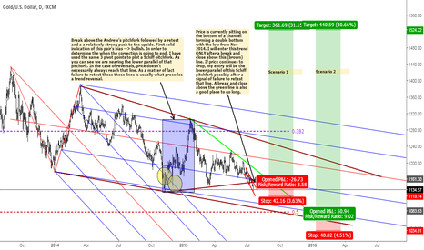 XAUUSD: Two scenario's to ride the next bullish gold impulse