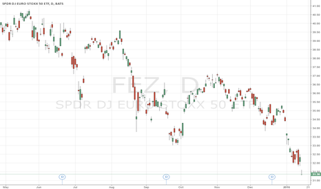 FEZ: Crash Warning For Euro STOXX 50 Equity Index