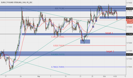 EURGBP: POTENTIAL SHORT FOR EURGBP